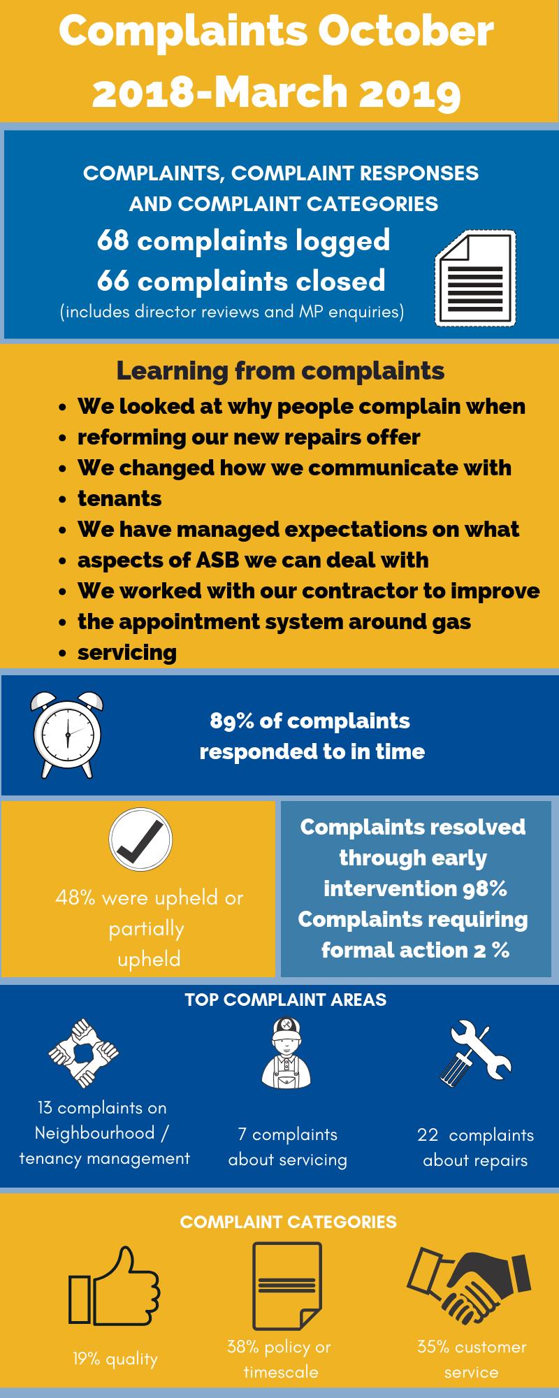 complaints review october 2018